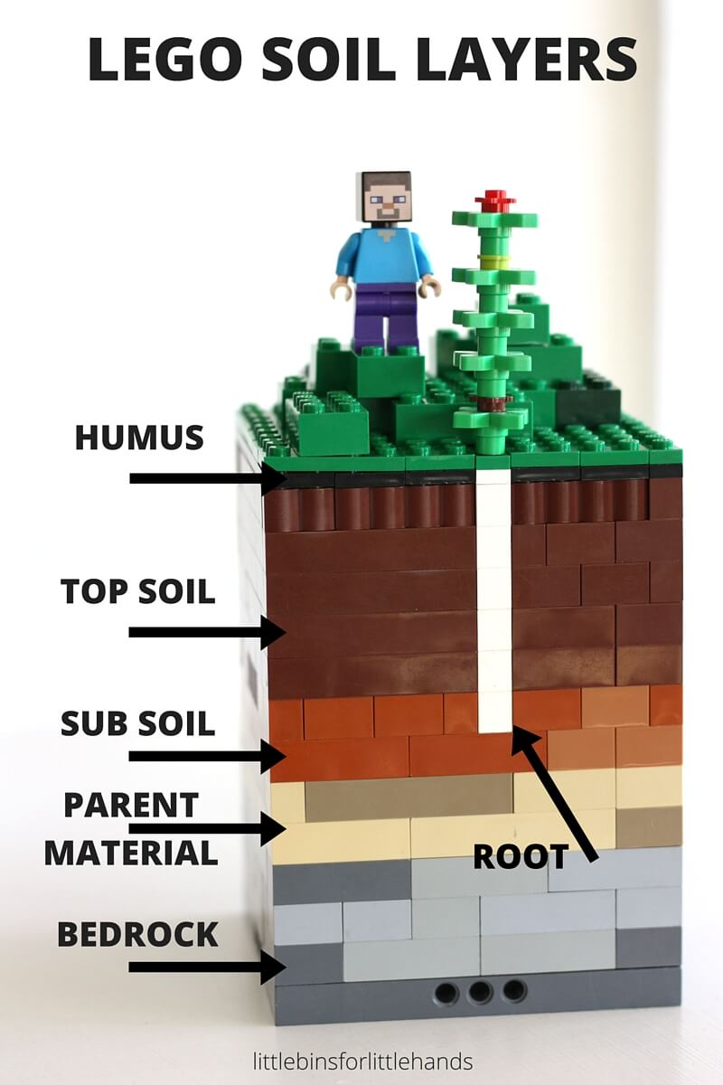Soil layers activity with lego for kids earth science stem for Earth soil composition