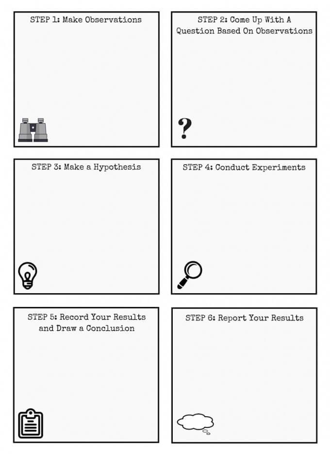 Using Scientific Method Worksheets