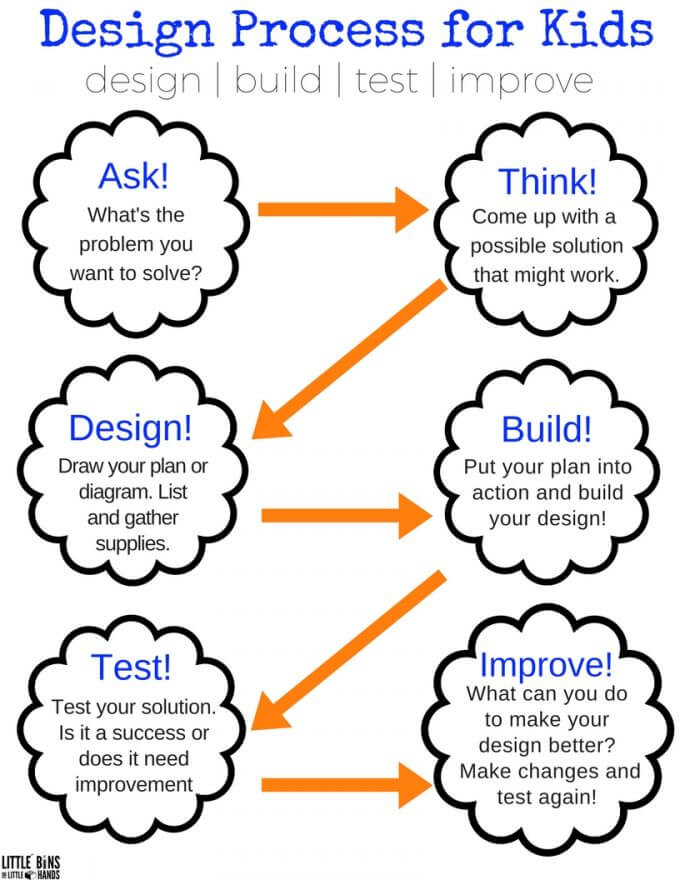 the-design-process-for-kids