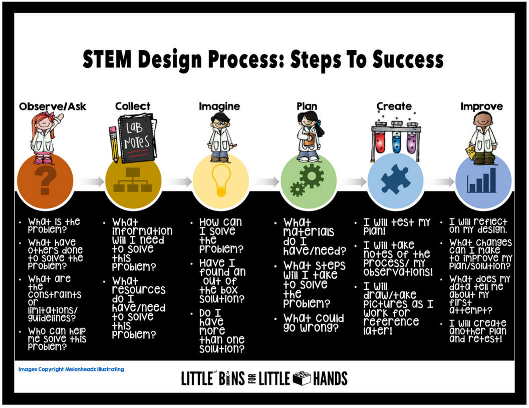 STEM projects for kids and the STEM Design Process guide